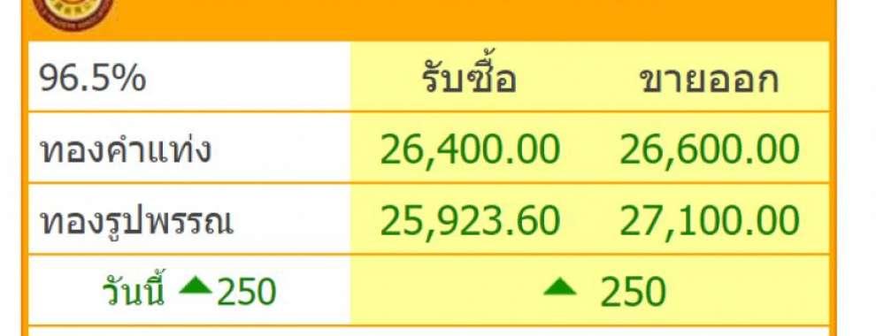 18 พ.ค. 2563 ราคาทองคำพุ่งขึ้น 250 บาท ขายออก 27,100.00 สูงสุดในรอบ 9 ปี